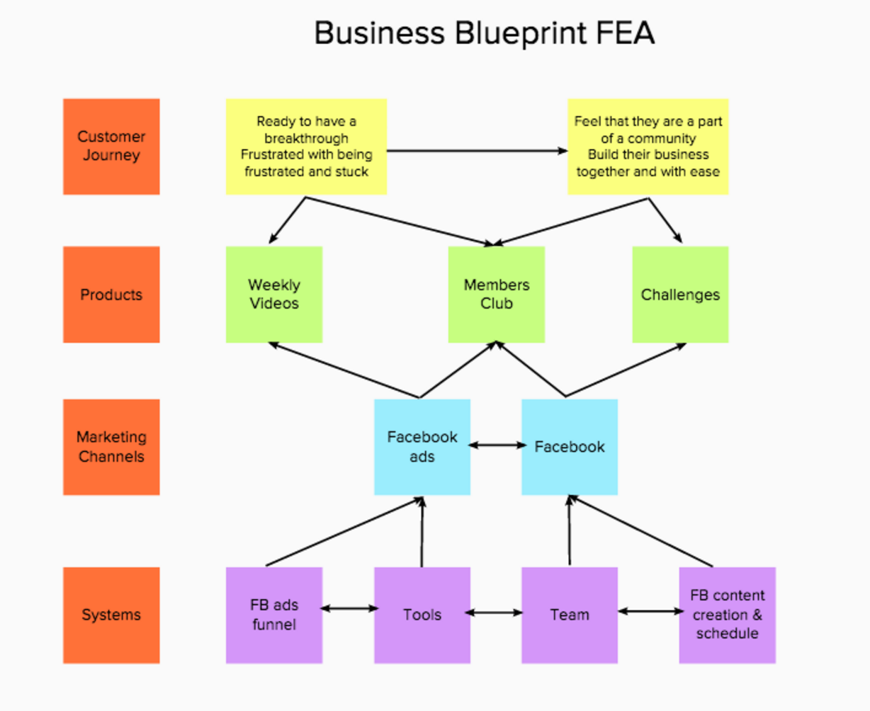 how to create your business blueprint to know what you